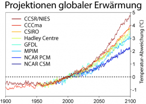 https://commons.wikimedia.org/wiki/File:Global_Warming_Predictions_German.png